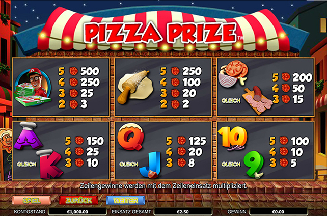 Pizza Prize paytable